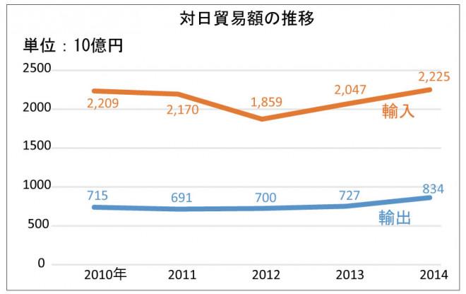 311web_sj50_chart1
