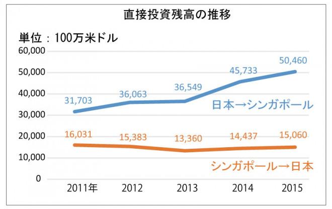 311web_sj50_chart2