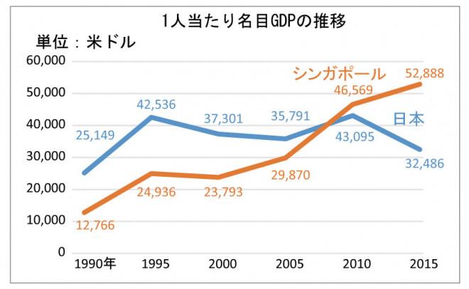 311web_sj50_chart3