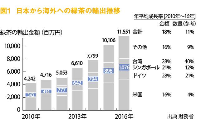 322web_Shinsokaimei_Figure1